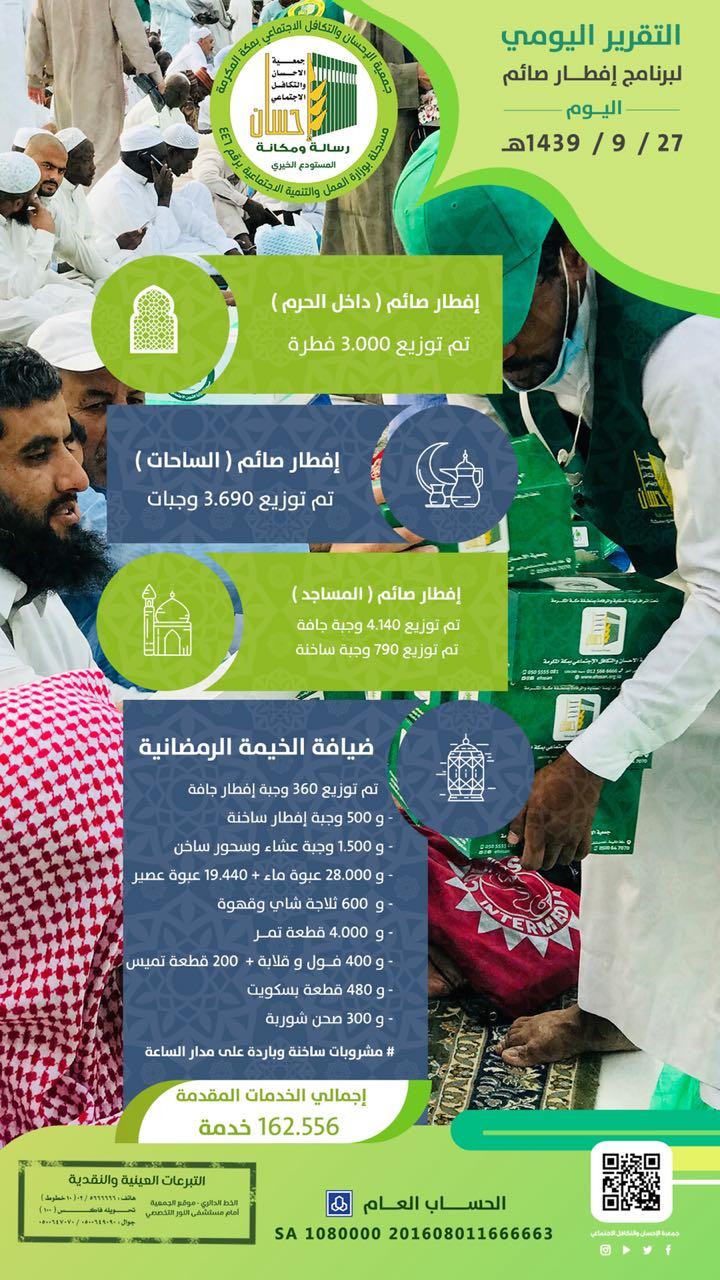 162.556خدمة إفطار صائم لـ (إحسان) في يوم 27 رمضان